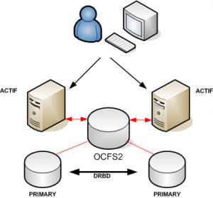 OCFS2